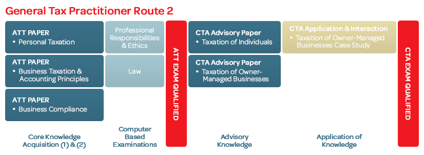 General-Tax-Practitioner-Route-2-Web-Banners