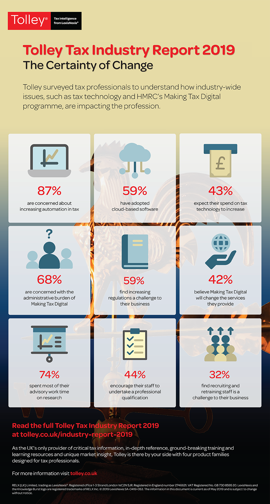 Industry Report 2019 - Infographics