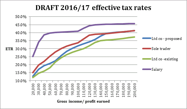 draft-2016-17-effective-tax-rates